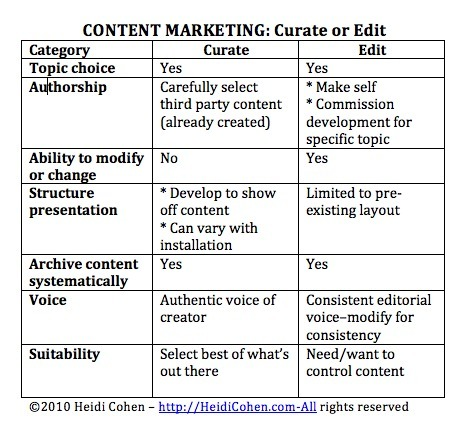 Content Marketing: Edit Versus Curate? | Curation & The Future of Publishing | Scoop.it