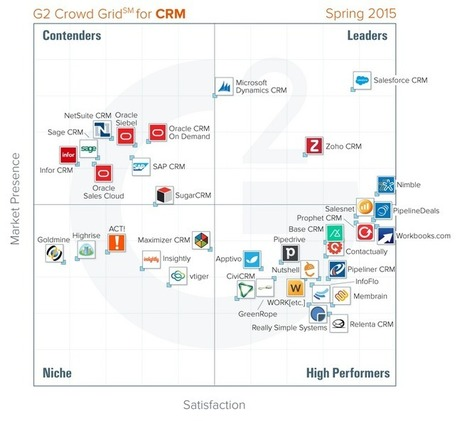 Nimble Crowned #1 CRM in Satisfaction and Market Leader by G2 Crowd | Designing services | Scoop.it
