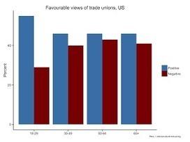 Vakbondsvernieuwing: VS: Jongeren positief over vakbonden   De vakbond is nodig. Vandaag meer dan ooit!   Scoop.it