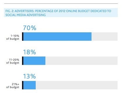 Despite lack of ROI clarity, brand managers will increase social media spend in 2013 | Tourism Social Media | Scoop.it