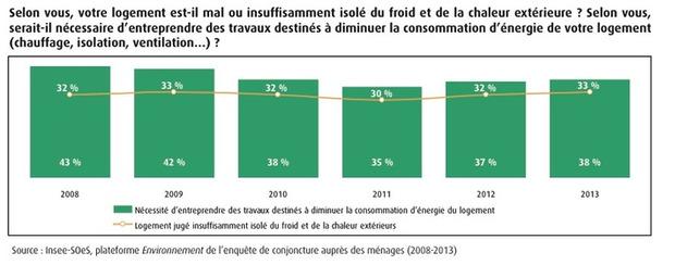 [Etude] Un tiers des Français juge que son logement est suffisamment isolé | La Revue de Technitoit | Scoop.it