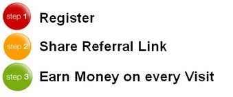 Cash4Visits.com Earn Money easily by promoting a link - 0.5$ per referral link visit | Business Marketing | Scoop.it