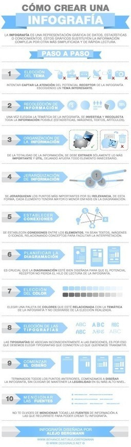 Infografía: Cómo crear una infografía | Recursos Educativos Abiertos | Scoop.it