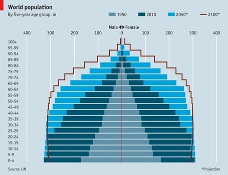 The world in 2100 | IB Part 1: Populations in Transition | Scoop.it
