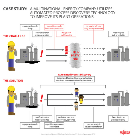 Case Study: A Multinational Energy Company Utilizes Automated Process Discovery Technology to Improve its Plant Operations | BPM, PaaS, & Cloud Computing | Scoop.it