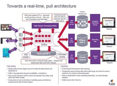 IoT's Back-End Data Platform | @ThingsExpo #IoT #IIoT #M2M #API #BigData | news.sys-con.com | Industrial Internet | Scoop.it