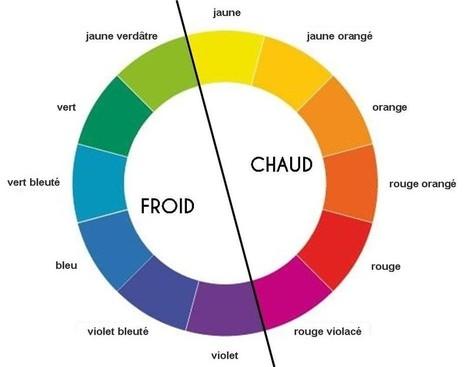 Comment choisir les bonnes couleurs pour votre site Internet ? | Stratégie Digitale (Nine-Agency) | Scoop.it