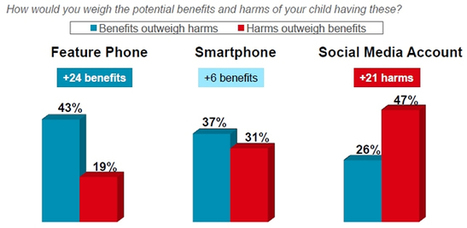 Parents Say Tech is Mostly Good; the Count is Out on Social Networking -- THE Journal | Parent Awareness | Scoop.it