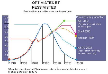 La problématique des Energies Fossiles - Energie positive   Projets SVT 3èmes Thème 6 : Energies fossiles et énergies renouvelables   Scoop.it