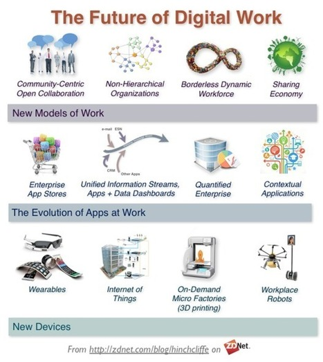 The new digital workplace: How enterprises are preparing for the future of work | ZDNet | The Social Web | Scoop.it