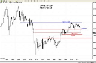 Trader Dan's Market Views: Fear, Fear and more Fear | Gold and What Moves it. | Scoop.it