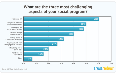 2015 Social Media Marketing Trends Report | Modern Marketer | Scoop.it