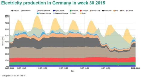 Renewables briefly covered 78 percent of German electricity | Nouveaux paradigmes | Scoop.it
