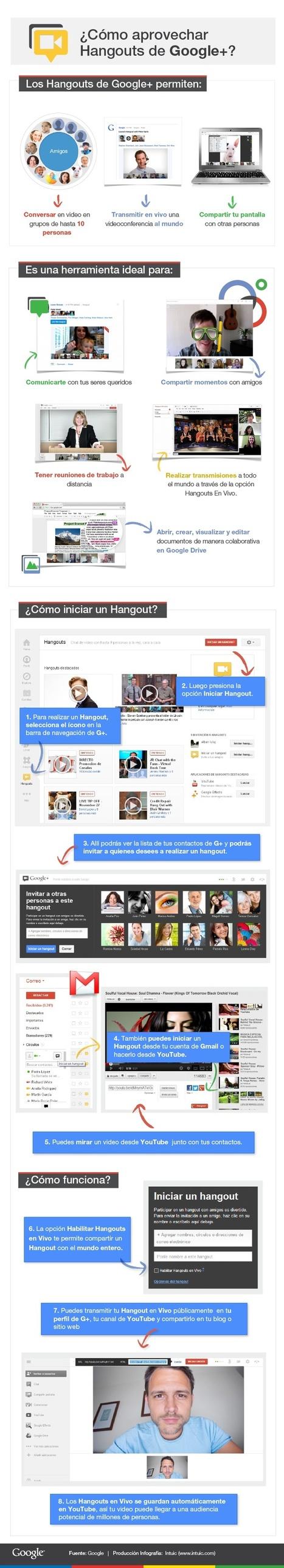 ¿Cómo aprovechar Hangouts de Google+? | EduTIC | Scoop.it