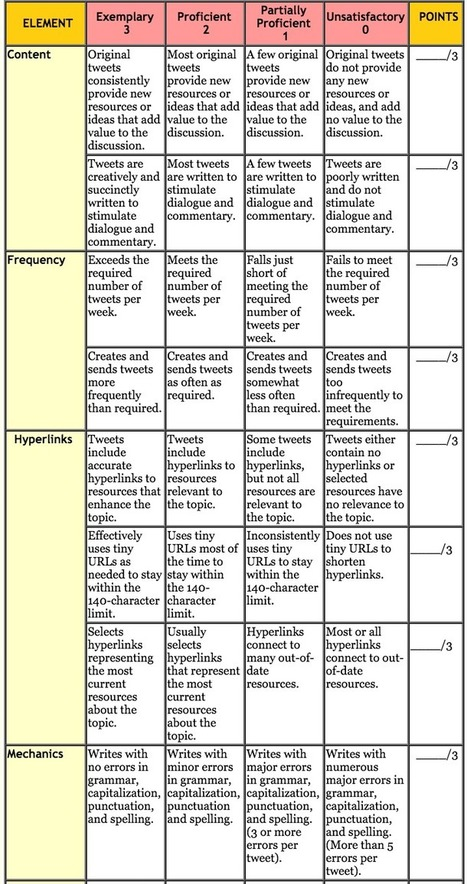 A Very Helpful Rubric to Help You Integrate Twitter in Your Teaching | Education Matters | Scoop.it