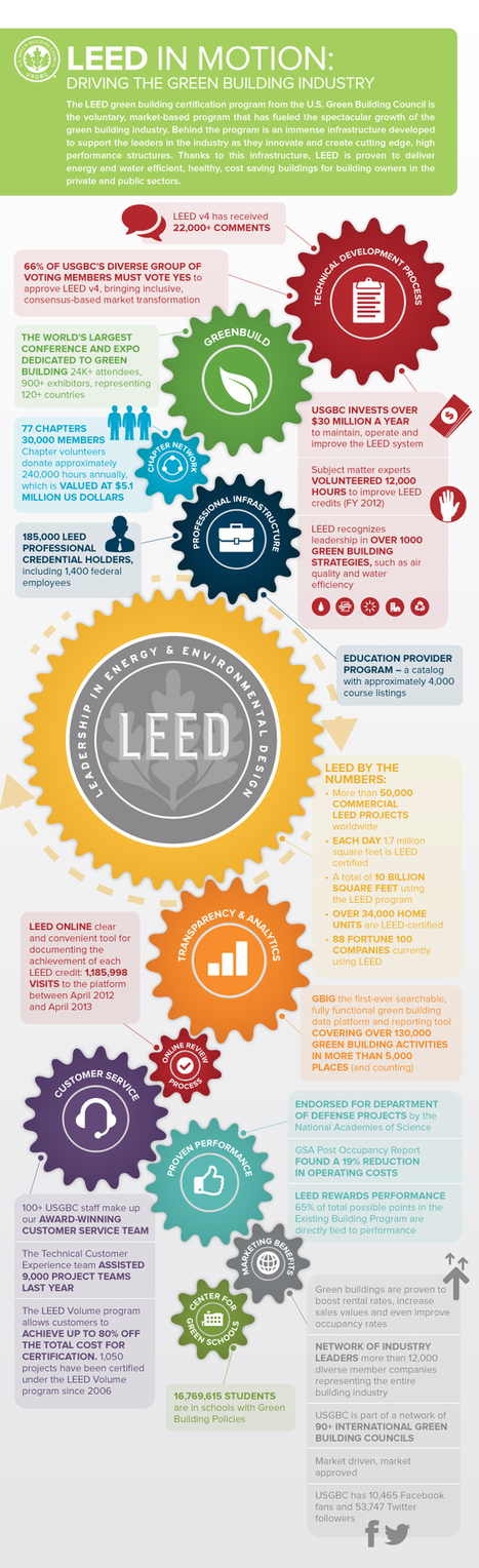 Infographic: LEED in Motion | U.S. Green Building Council | Développement responsable | Scoop.it