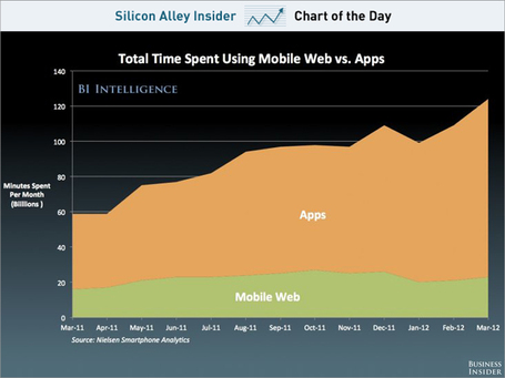 CHART OF THE DAY: Apps More And More Important Than The Mobile Web | Strategy and Business Development | Scoop.it