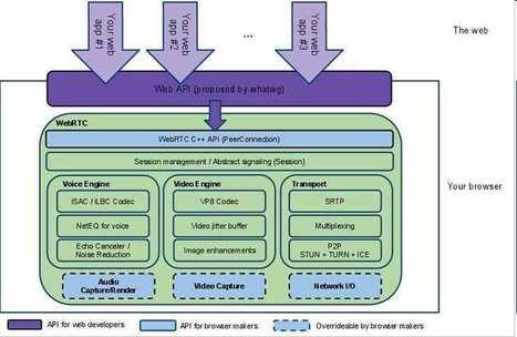 First Contact - Firefox & Chrome WebRTC - iProgrammer | WebRTC Central | Scoop.it