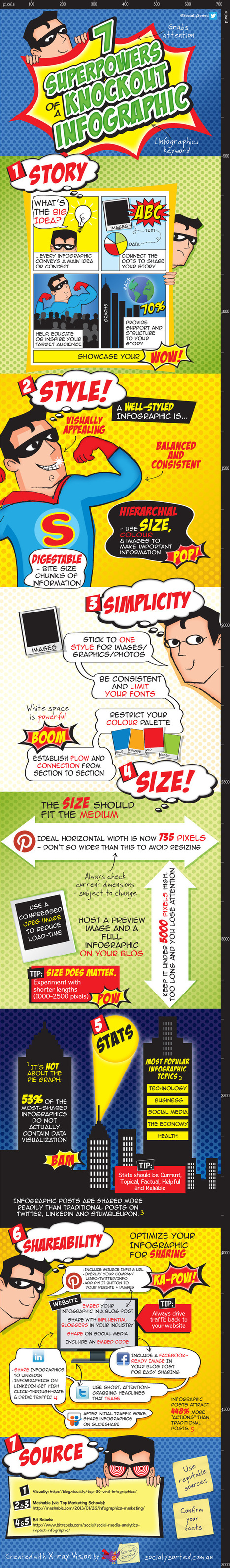 Content Marketing: 10 reasons to include infographics in your strategy | Social Media Marketing That Works! | Scoop.it
