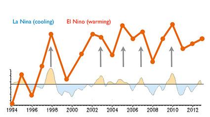 It's Official: El Nino is Here | GarryRogers Biosphere News | Scoop.it