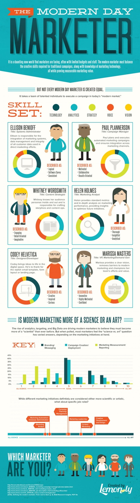 What the Modern Marketer Looks Like #Infographic | MarketingHits | Scoop.it