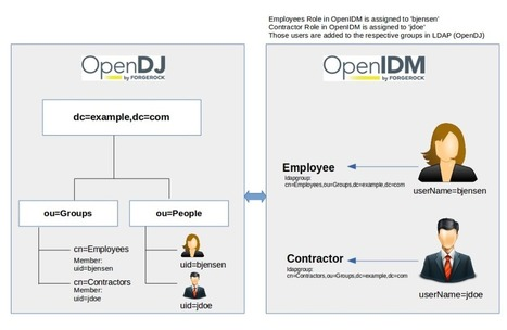 Configuring Roles in ForgeRock OpenIDM 4 - ForgeRock Community | JANUA - Identity Management & Open Source | Scoop.it