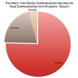 How Professors Really Feel About Digital Technology | EdTech Magazine | Digital communication | Scoop.it