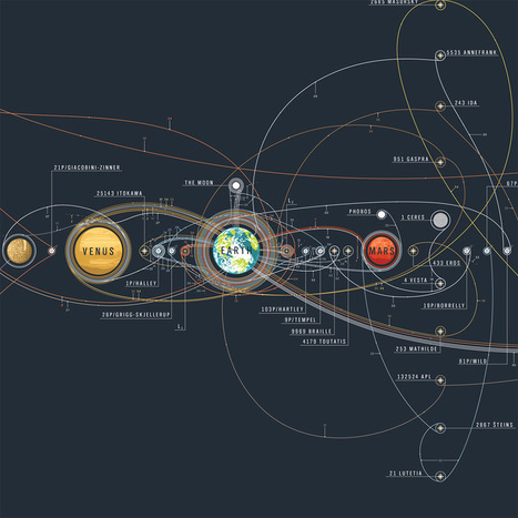 The Chart of Cosmic Exploration Elegantly Details 56 Years of Human Adventures into Space | Vloasis sci-tech | Scoop.it