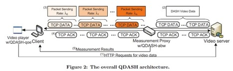 QDASH: A QoE-aware DASH system (Academic paper) | Video Breakthroughs | Scoop.it