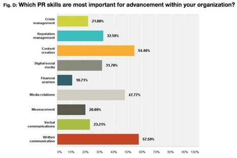 PR News Salary Survey: Writing Still Most Important Skill for Advancement | Public Relations & Social Media Insight | Scoop.it