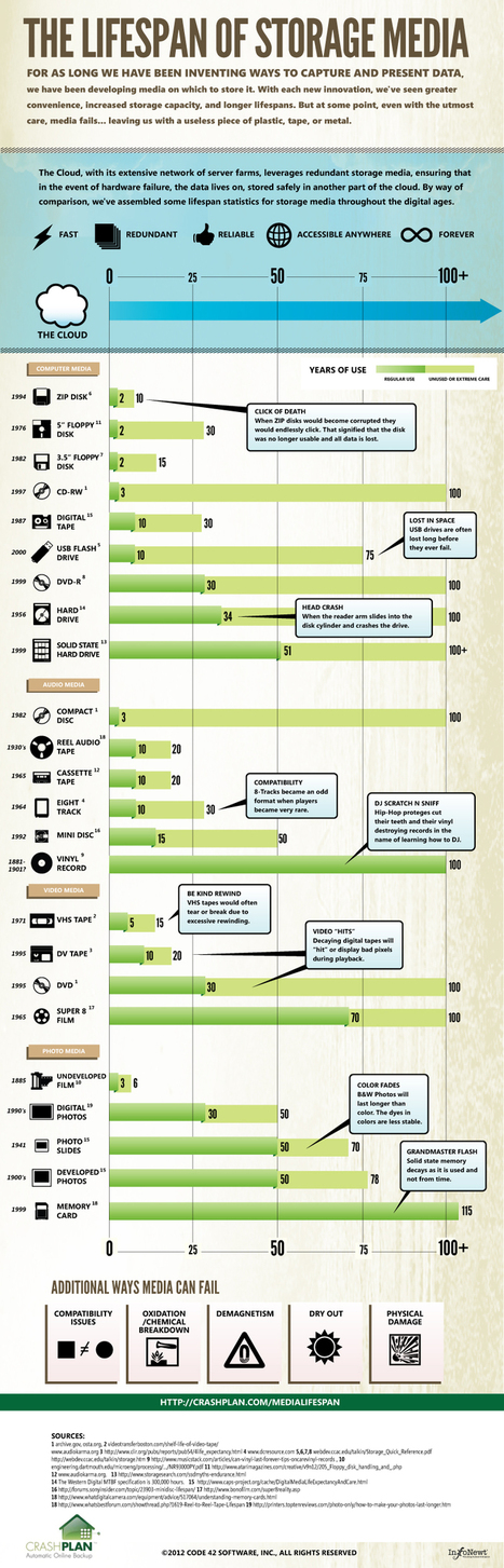 Backup Storage Media Lifespan Infographic - CrashPlan | dataintelligence | Scoop.it