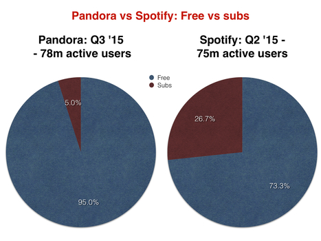 Don't cry for Spotify, don't laugh at TIDAL - and watch out for Pandora - Music Business Worldwide | digital content | Scoop.it