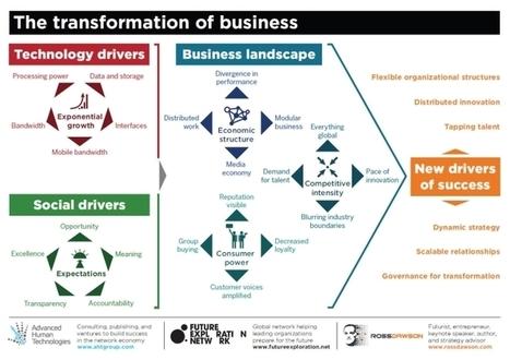 Business Transformation Framework | Social media business Innovation | Scoop.it