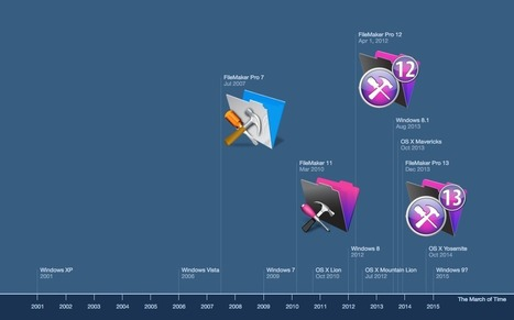 FileMaker Timeline | All things Filemaker  Go | Scoop.it