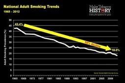 """Πολύ καλά στοιχεία στην 50η επέτειο από την έκθεση του Surgeon General στις Η.Π.Α. για το """"το κάπνισμα και  την υγεία΄"""". Χρειάζεται να συνεχιστεί η αντικαπνιστική προσπάθεια.   Ειδήσεις Υγείας   Scoop.it"""