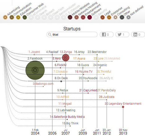 Startup Universe: Connecting Startup Companies, Founders and Investors - information aesthetics | Information graphics | Scoop.it