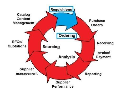 PL-SQL Tutorial - Oracle for All | Bazaar | Scoop.it