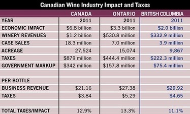 B.C. Industry Contributes $2 Billion | Autour du vin | Scoop.it
