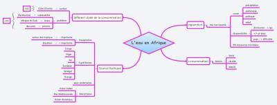 Etudier avec le mindmapping : préparer un test engéo | Learning 2.0 ! | Scoop.it