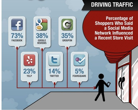 How consumers are researching and buying cars in 2014 | Auto Management Websites for Used Car Dealers in Canada | Scoop.it