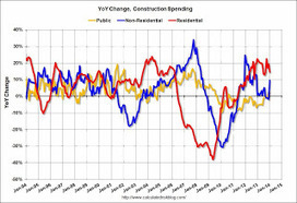 Calculated Risk: Construction Spending increased in January | Construction | Scoop.it