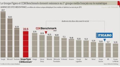 Le groupe Figaro, avec CCM Benchmark, devient le leader français des médias numériques | (Media & Trend) | Scoop.it