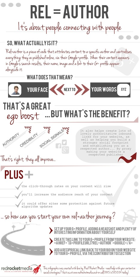 The what, why and how of rel=author [infographic] | Everything Marketing You Can Think Of | Scoop.it