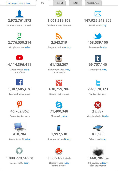 Number of Websites Hits a BILLION: New Site Registered Every SECOND | Hi-Tech ITO | Infographics | Scoop.it