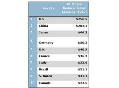 Italie : 7° pays au monde pour les dépenses de business travel selon la GBTA (Global Business Travel Association) | Tourisme d'affaires en Italie | Scoop.it