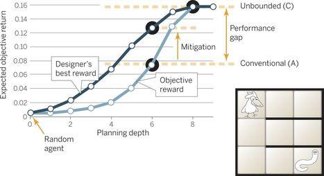 Economic reasoning and artificial intelligence | Economia y sistemas complejos | Scoop.it