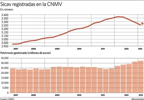 Hacienda no variará la fiscalidad del 1% para las sicavs | Economia | Scoop.it