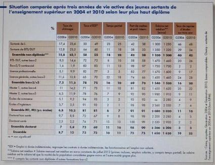 Sorties du SUP : quel gâchis ! | Enseignement Supérieur et Recherche en France | Scoop.it
