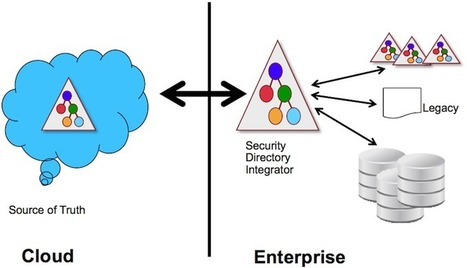 Are Identity Silos Slowing Your Cloud Adoption? | JANUA - Identity Management & Open Source | Scoop.it