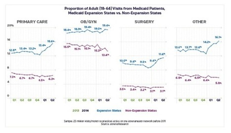 EMR Data Shows Medicaid Gap Widening Between Expansion and ... | REVENUE CYCLE NEWS | Scoop.it